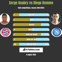 Serge Gnabry vs Diego Demme h2h player stats