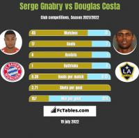 Serge Gnabry vs Douglas Costa h2h player stats