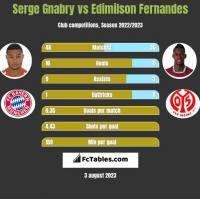 Serge Gnabry vs Edimilson Fernandes h2h player stats