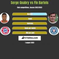 Serge Gnabry vs Fin Bartels h2h player stats