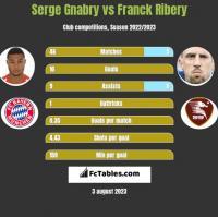 Serge Gnabry vs Franck Ribery h2h player stats