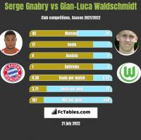 Serge Gnabry vs Gian-Luca Waldschmidt h2h player stats