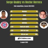 Serge Gnabry vs Hector Herrera h2h player stats