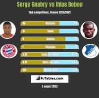 Serge Gnabry vs Ihlas Bebou h2h player stats