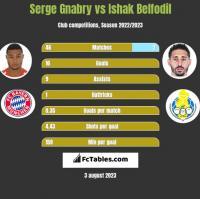 Serge Gnabry vs Ishak Belfodil h2h player stats