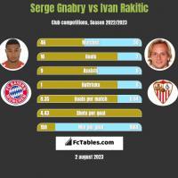 Serge Gnabry vs Ivan Rakitic h2h player stats