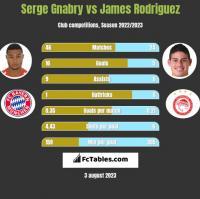 Serge Gnabry vs James Rodriguez h2h player stats
