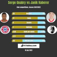 Serge Gnabry vs Janik Haberer h2h player stats