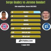 Serge Gnabry vs Jerome Gondorf h2h player stats