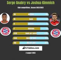 Serge Gnabry vs Joshua Kimmich h2h player stats