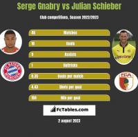 Serge Gnabry vs Julian Schieber h2h player stats