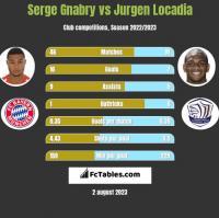 Serge Gnabry vs Jurgen Locadia h2h player stats