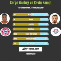 Serge Gnabry vs Kevin Kampl h2h player stats
