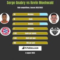 Serge Gnabry vs Kevin Moehwald h2h player stats