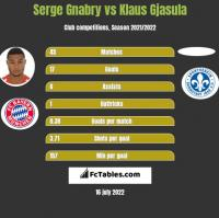 Serge Gnabry vs Klaus Gjasula h2h player stats