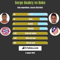 Serge Gnabry vs Koke h2h player stats