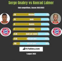 Serge Gnabry vs Konrad Laimer h2h player stats