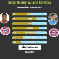 Serge Gnabry vs Leon Goretzka h2h player stats