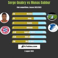 Serge Gnabry vs Munas Dabbur h2h player stats