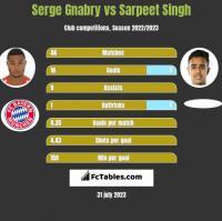 Serge Gnabry vs Sarpeet Singh h2h player stats