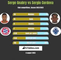 Serge Gnabry vs Sergio Cordova h2h player stats