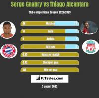 Serge Gnabry vs Thiago Alcantara h2h player stats