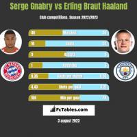 Serge Gnabry vs Erling Braut Haaland h2h player stats