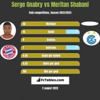 Serge Gnabry vs Meritan Shabani h2h player stats