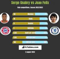 Serge Gnabry vs Joao Felix h2h player stats