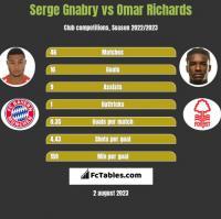 Serge Gnabry vs Omar Richards h2h player stats