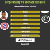Serge Gnabry vs Michael Cuisance h2h player stats
