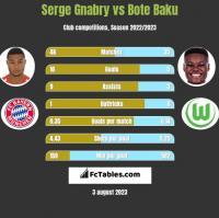 Serge Gnabry vs Bote Baku h2h player stats