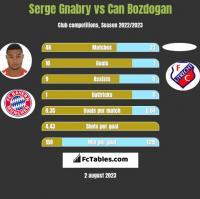 Serge Gnabry vs Can Bozdogan h2h player stats