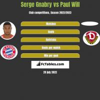 Serge Gnabry vs Paul Will h2h player stats