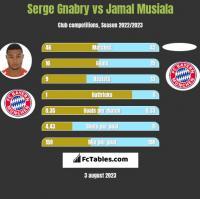 Serge Gnabry vs Jamal Musiala h2h player stats