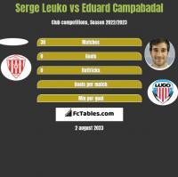 Serge Leuko vs Eduard Campabadal h2h player stats