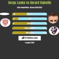 Serge Leuko vs Gerard Valentin h2h player stats