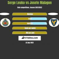 Serge Leuko vs Josete Malagon h2h player stats