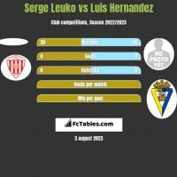 Serge Leuko vs Luis Hernandez h2h player stats