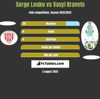 Serge Leuko vs Vasyl Kravets h2h player stats