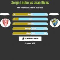 Serge Leuko vs Juan Rivas h2h player stats