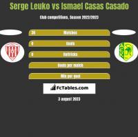 Serge Leuko vs Ismael Casas Casado h2h player stats