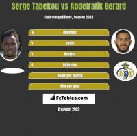 Serge Tabekou vs Abdelrafik Gerard h2h player stats