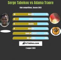 Serge Tabekou vs Adama Traore h2h player stats