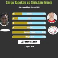 Serge Tabekou vs Christian Bruels h2h player stats