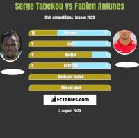 Serge Tabekou vs Fabien Antunes h2h player stats
