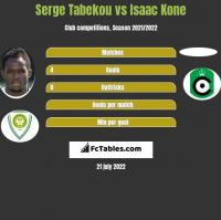 Serge Tabekou vs Isaac Kone h2h player stats
