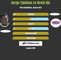 Serge Tabekou vs Kevin Kis h2h player stats