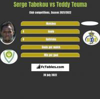 Serge Tabekou vs Teddy Teuma h2h player stats