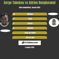 Serge Tabekou vs Adrien Bongiovanni h2h player stats